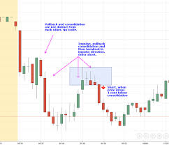 After Market Stock Charts How To Trade The After Market Movers