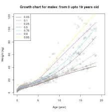 1 Year Old Growth Chart Weight Percentile Growth Curve For Boys With Down Syndrome