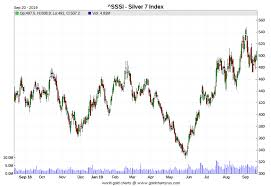 Silverseek Com Qoutes Charts Silverseek Com Qoutes Charts Ed Steer Author At Ed Steers Gold And Silver Digest Page