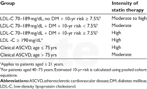 corollary to figure 1 for statin dosing intensity a