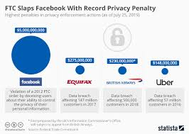 Chart Ftc Slaps Facebook With Record Privacy Penalty Statista