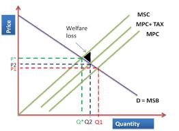 Negative Externality Graph Negative Production Externalities
