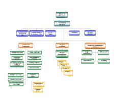 Organization Chart For Engineering Company Masna Asian Petroleum Rock Mechanics Engineering Company