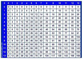 Multiplication Chart Up To 1000 X 1000 Image Camaro Zl1