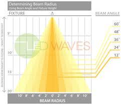 Led Beam Angle Chart About Beam Angles Led Waves