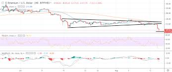 Ethereum Price Analysis Eth Usd Extensive Losses Crypto