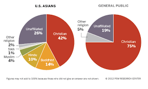America Religion Pie Chart Inserting Christianity Into Asian American Studies