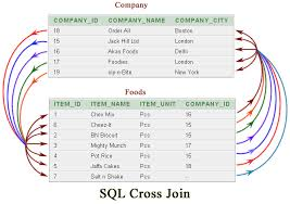 Join Sql Sql Cross Join W3resource