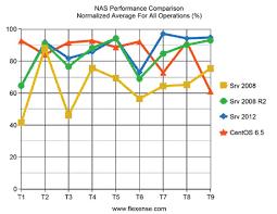 Windows Server 2008 R2 Versions Comparison Chart Flexense Data Management Software Server 2008 Vs Server