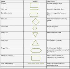 Extraordinary Flow Diagram Shapes Flowchart Symbols Meanings