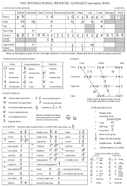Consonant Chart 1 Sounds And Languages The Ipa Chart Sounds Vowels And