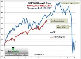 30 Day Stock Market Chart Alarming Chart Of The Stock Markets Of 1987 And 2012 2013