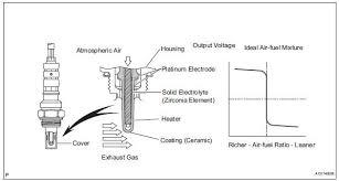toyota rav service manual oxygen sensor circuit diagnostic air fuel ratio control toyota rav4 oxygen sensor circuit