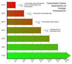 Transmission Cooler Install Diy Guide Honda Accord Forum