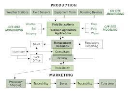A Framework For Managing Information In Precision Ag