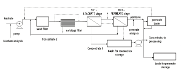 Ro Water Process Flow Chart Simplified Process Flow Diagram Of The Reverse Osmosis