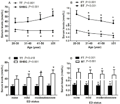 Shbg Levels Chart Testosterone And Shbg Levels Across Ages And Ed Status