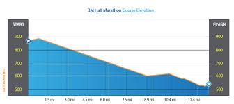 Well Im Trying To Run Race Report 3m Half Marathon