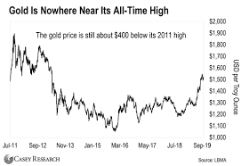Dont Expect Gold Prices To Weaken Much With Us Dollar