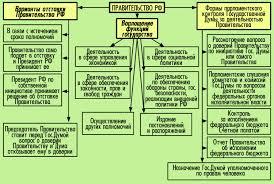 ПРАВОВЕДЕНИЕ Тема  Правительство РФ