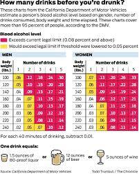 Dmv Alcohol Limit Chart 75 Valid Blood Alcohol Level California Chart