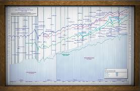 Historical Stock Market Chart Poster 14 Valid Stock Market Wall Chart