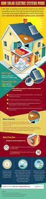Best  Solar Power System Ideas On Pinterest Solar Power - Home solar power system design