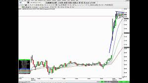 Stockgoodies Chart School Stock Trading Strategies That Work