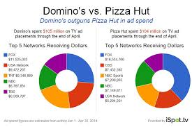 Dominos Chart Pizza Hut And Dominos Split The Ad Pie Cmo Today Wsj