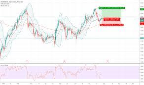 Dbx Stock Price And Chart Nasdaq Dbx Tradingview