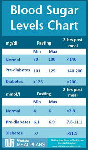 Blood Sugar Levels Including Printable Chart Pin On Did U Kno