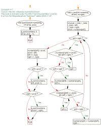 C C Flow Chart Quicksort C