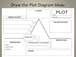The Outsiders Plot Chart Ppt The Outsiders Powerpoint Presentation Free Download