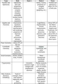 Math 2 Subject Test Score Chart Sat Math Level 1 Or Math Level 2 Tutoring