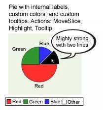 Dojo Pie Chart Create Dynamic Graphs And Charts Using Dojo