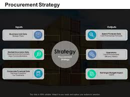 Microsoft Corporate Strategy Procurement Strategy Ppt Powerpoint Presentation Model