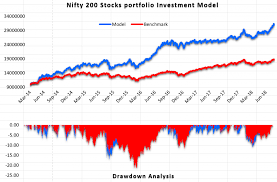 Nse Performance Chart Nifty Stocks Sentiment Analysis Investment Model