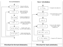 forward elimination and back substitution