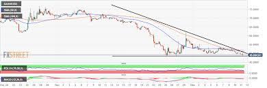Dash Usd Live Chart Dash Price Analysis Dash Usd Grinds Towards Descending