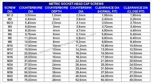 M8 Size Chart Counterbore Sizes Metric