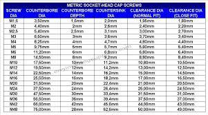 Counterbore Sizes Metric