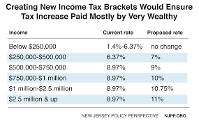 Reforming New Jerseys Income Tax Would Help Build Shared