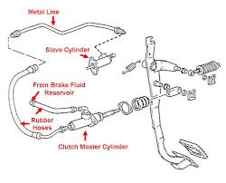 2003 chevy s10 headlight wiring diagram wirdig likewise chevy brake line diagram on chevy cavalier engine diagram
