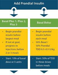 Insulin Sliding Scale Dose Chart Diabetestalk Net