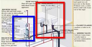 can a shower share a vent w the sink plumbing diagram