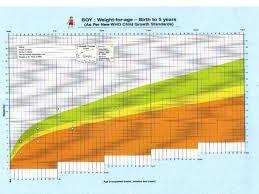 Growth Monitoring Chart Pdf Understanding Growth Charts Communitymedicine4asses