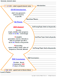 essay structure epq guide essay structure by ascal teaching resources tes open school bc