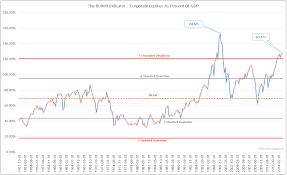Buffett Indicator Chart What The Buffett Indicator Means For Stocks