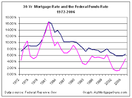 Fed Funds Rate Vs Mortgage Rates Chart Mortgage Rates Not Related To The Federal Funds Rate