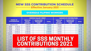 new sss monthly contribution table 2021